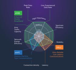 Das neue 5G-Fronthaul-Netz - Installation und Wartung von 5G-Basisstationen - Einführung in die Testanforderungen von Glasfaser und HF