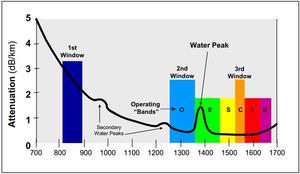 Dämpfungsverlauf über der Wellenlänge mit Wasserpeaks